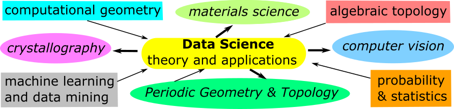 Geometric and Topological Data Science
